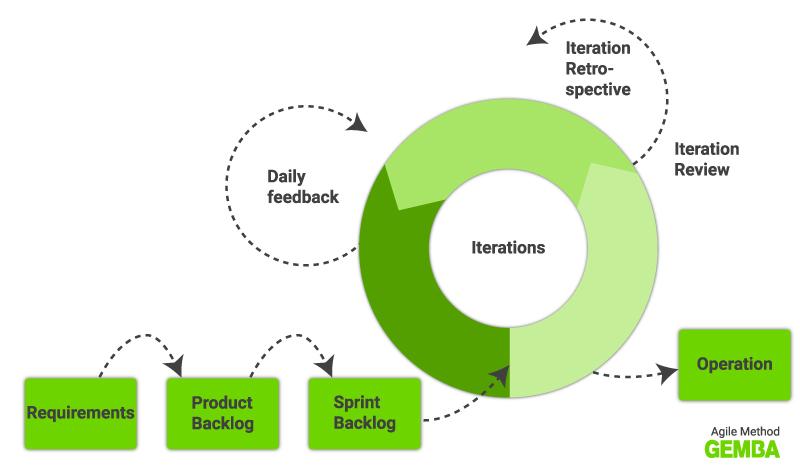Agile methodology Gemba