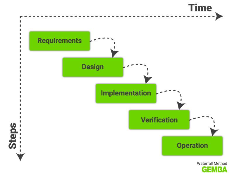 Waterfall methodology Gemba
